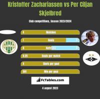 Kristoffer Zachariassen vs Per Ciljan Skjelbred h2h player stats