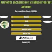 Kristoffer Zachariassen vs Mikael Toerset Johnsen h2h player stats
