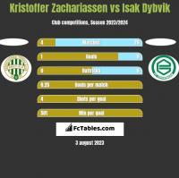 Kristoffer Zachariassen vs Isak Dybvik h2h player stats
