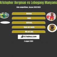Kristopher Bergman vs Lebogang Manyama h2h player stats