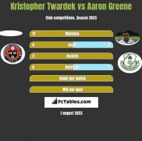 Kristopher Twardek vs Aaron Greene h2h player stats