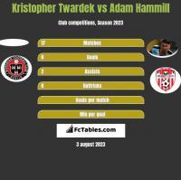 Kristopher Twardek vs Adam Hammill h2h player stats