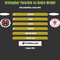 Kristopher Twardek vs Andre Wright h2h player stats