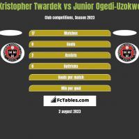 Kristopher Twardek vs Junior Ogedi-Uzokwe h2h player stats