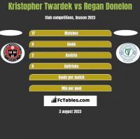 Kristopher Twardek vs Regan Donelon h2h player stats