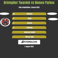 Kristopher Twardek vs Romeo Parkes h2h player stats