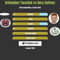 Kristopher Twardek vs Rory Gaffney h2h player stats