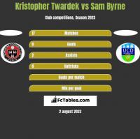 Kristopher Twardek vs Sam Byrne h2h player stats
