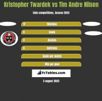 Kristopher Twardek vs Tim Andre Nilsen h2h player stats