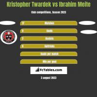 Kristopher Twardek vs Ibrahim Meite h2h player stats