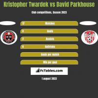 Kristopher Twardek vs David Parkhouse h2h player stats