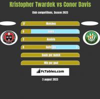 Kristopher Twardek vs Conor Davis h2h player stats