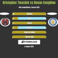 Kristopher Twardek vs Ronan Coughlan h2h player stats