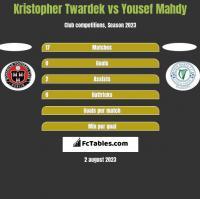Kristopher Twardek vs Yousef Mahdy h2h player stats