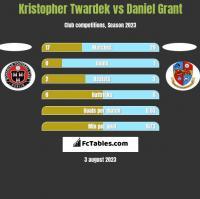 Kristopher Twardek vs Daniel Grant h2h player stats
