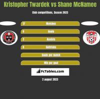 Kristopher Twardek vs Shane McNamee h2h player stats