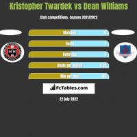 Kristopher Twardek vs Dean Williams h2h player stats