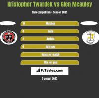 Kristopher Twardek vs Glen Mcauley h2h player stats