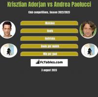 Krisztian Adorjan vs Andrea Paolucci h2h player stats