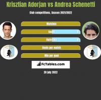 Krisztian Adorjan vs Andrea Schenetti h2h player stats