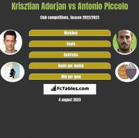 Krisztian Adorjan vs Antonio Piccolo h2h player stats