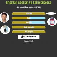 Krisztian Adorjan vs Carlo Crialese h2h player stats