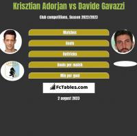 Krisztian Adorjan vs Davide Gavazzi h2h player stats
