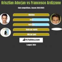 Krisztian Adorjan vs Francesco Ardizzone h2h player stats