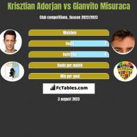 Krisztian Adorjan vs Gianvito Misuraca h2h player stats