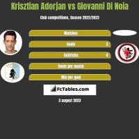 Krisztian Adorjan vs Giovanni Di Noia h2h player stats