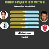 Krisztian Adorjan vs Luca Mazzitelli h2h player stats