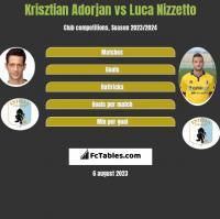 Krisztian Adorjan vs Luca Nizzetto h2h player stats