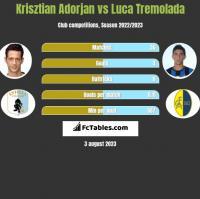 Krisztian Adorjan vs Luca Tremolada h2h player stats