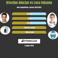 Krisztian Adorjan vs Luca Valzania h2h player stats