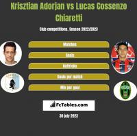 Krisztian Adorjan vs Lucas Cossenzo Chiaretti h2h player stats