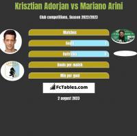 Krisztian Adorjan vs Mariano Arini h2h player stats