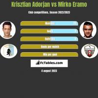 Krisztian Adorjan vs Mirko Eramo h2h player stats