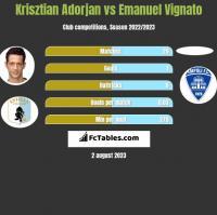 Krisztian Adorjan vs Emanuel Vignato h2h player stats