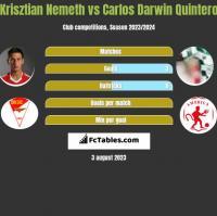 Krisztian Nemeth vs Carlos Darwin Quintero h2h player stats