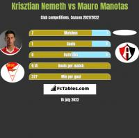 Krisztian Nemeth vs Mauro Manotas h2h player stats