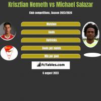 Krisztian Nemeth vs Michael Salazar h2h player stats