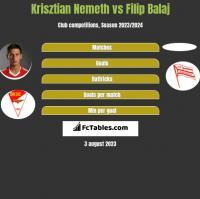 Krisztian Nemeth vs Filip Balaj h2h player stats