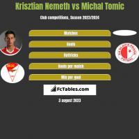 Krisztian Nemeth vs Michal Tomic h2h player stats