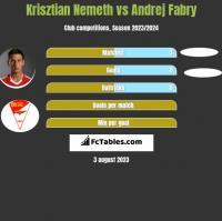 Krisztian Nemeth vs Andrej Fabry h2h player stats