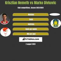 Krisztian Nemeth vs Marko Divkovic h2h player stats