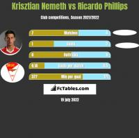 Krisztian Nemeth vs Ricardo Phillips h2h player stats