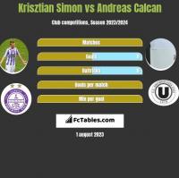 Krisztian Simon vs Andreas Calcan h2h player stats