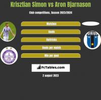 Krisztian Simon vs Aron Bjarnason h2h player stats
