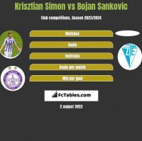 Krisztian Simon vs Bojan Sankovic h2h player stats