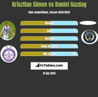 Krisztian Simon vs Daniel Gazdag h2h player stats